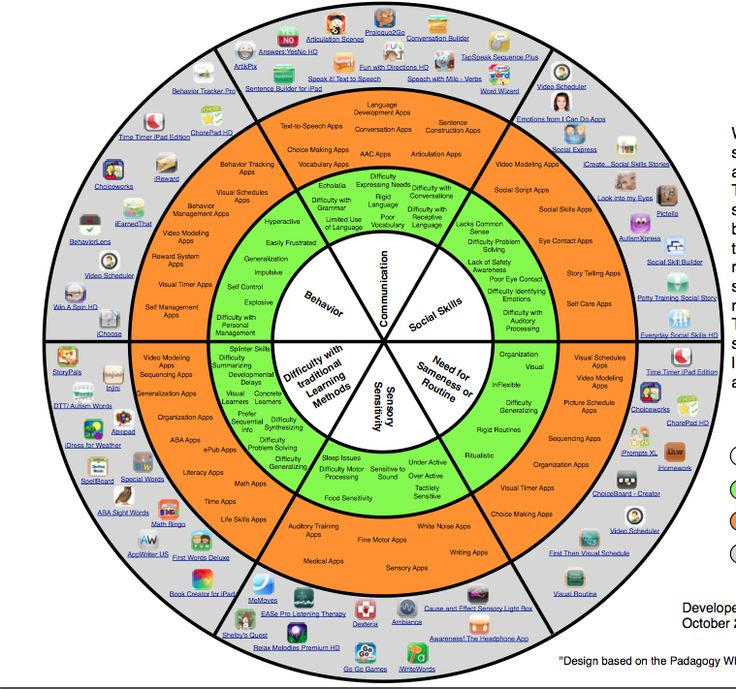 ASD app wheel considers all of the unique learning needs with autism