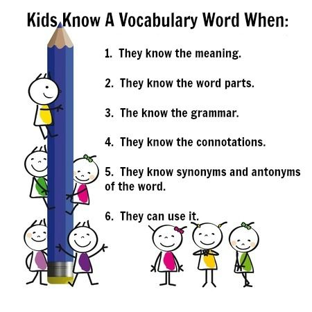 The stages of really knowing a vocabulary word, from receptive to productive stages.