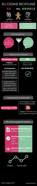 Wie du die Cookie Richtlinie im Blog umsetzt (mit Infografik)