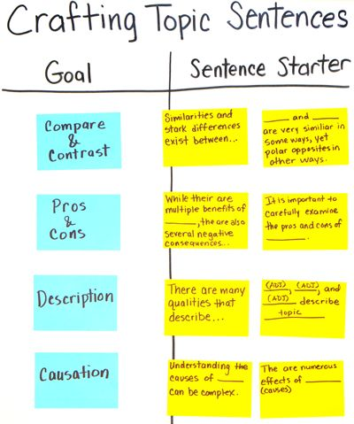 Best  Topic Sentence Starters Ideas On   Informative