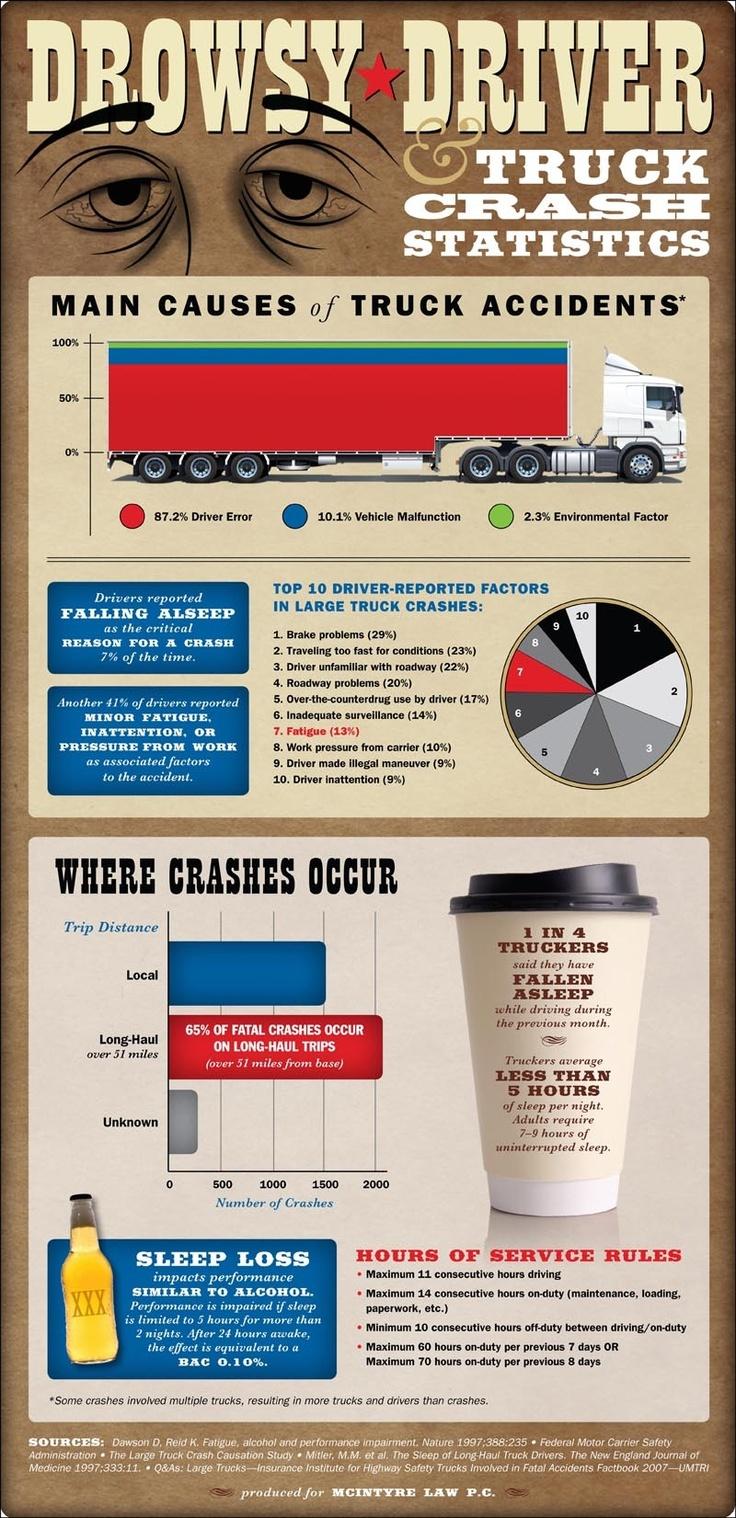 Truck Driver Fatigue Statistics