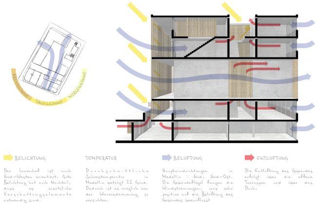 Особенности проекта. Проект «Совместный Дом. Экспериментальное социальное жилье в г. Медельин, Колумбия». © Автор: Иван Ильяков