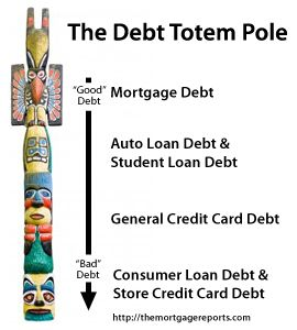 Does sgopping for mortgages lower my credit score? The Debt Totem Pole for Mortgages, Auto, Credit Card and Store Credit debt