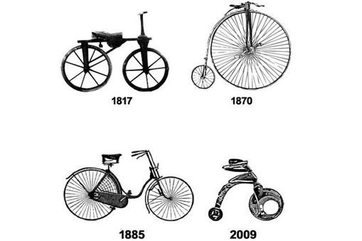IMAGE - Bicycle design examples from 1817 to 2009. Until the YikeBike, there had been no radical changes in the actual design of the bicycle over the past 150 years.