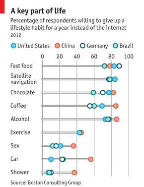 % of respondents willing to give up habit/vice for internet, 2012, US, China, Germany, BrazilFast Food