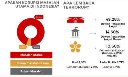 Hari Anti Korupsi tapi hasil surveynya hebat