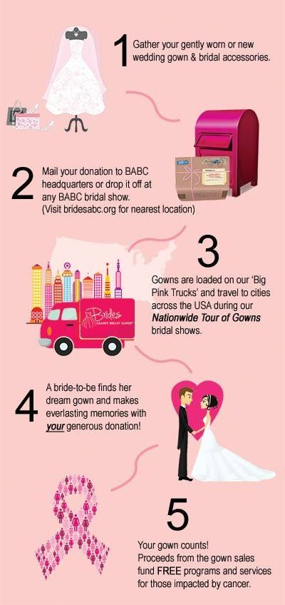 Fancy Give your dress another day out by donating it to Brides Against Breast Cancer Here us