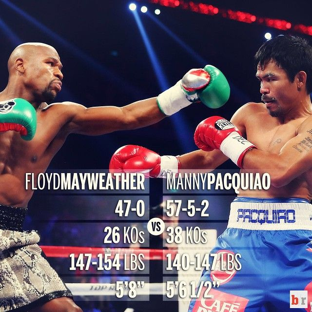 Watch Manny Pacquiao Vs Floyd Mayweather Online Stream