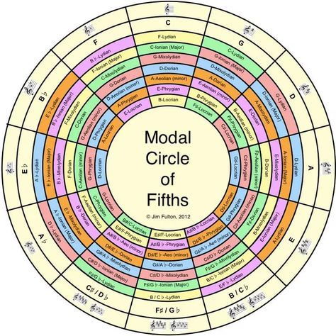 the modal circle of fifths in 2019 music keyboardist music theory guitar music chords. Black Bedroom Furniture Sets. Home Design Ideas
