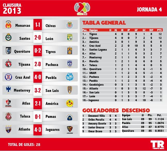 Resultados de la Jornada 4 ,Liga MX.