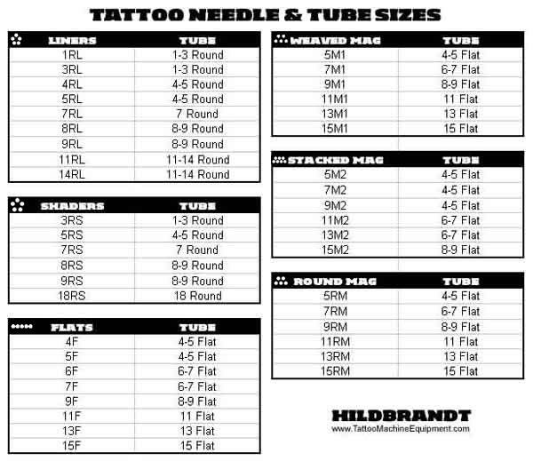 Tattoo Needle Quotes: Medidas De Las Agujas.