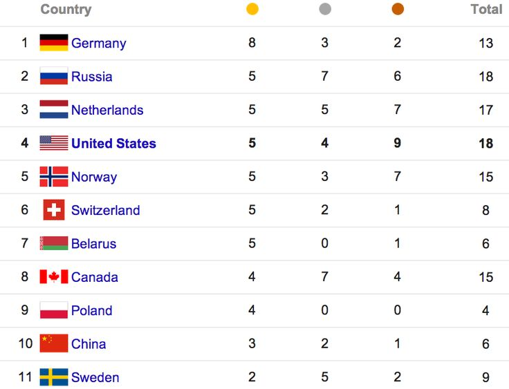 Best Athleticism Images On Pinterest Olympic Games Black - 1992 olympics medal count