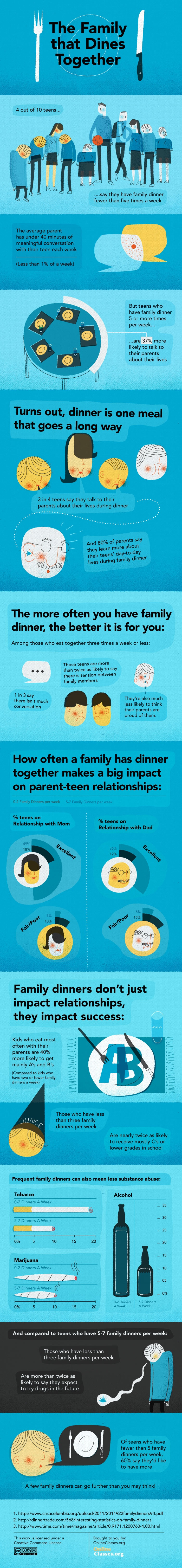 The Importance of Family Dinners Infographic