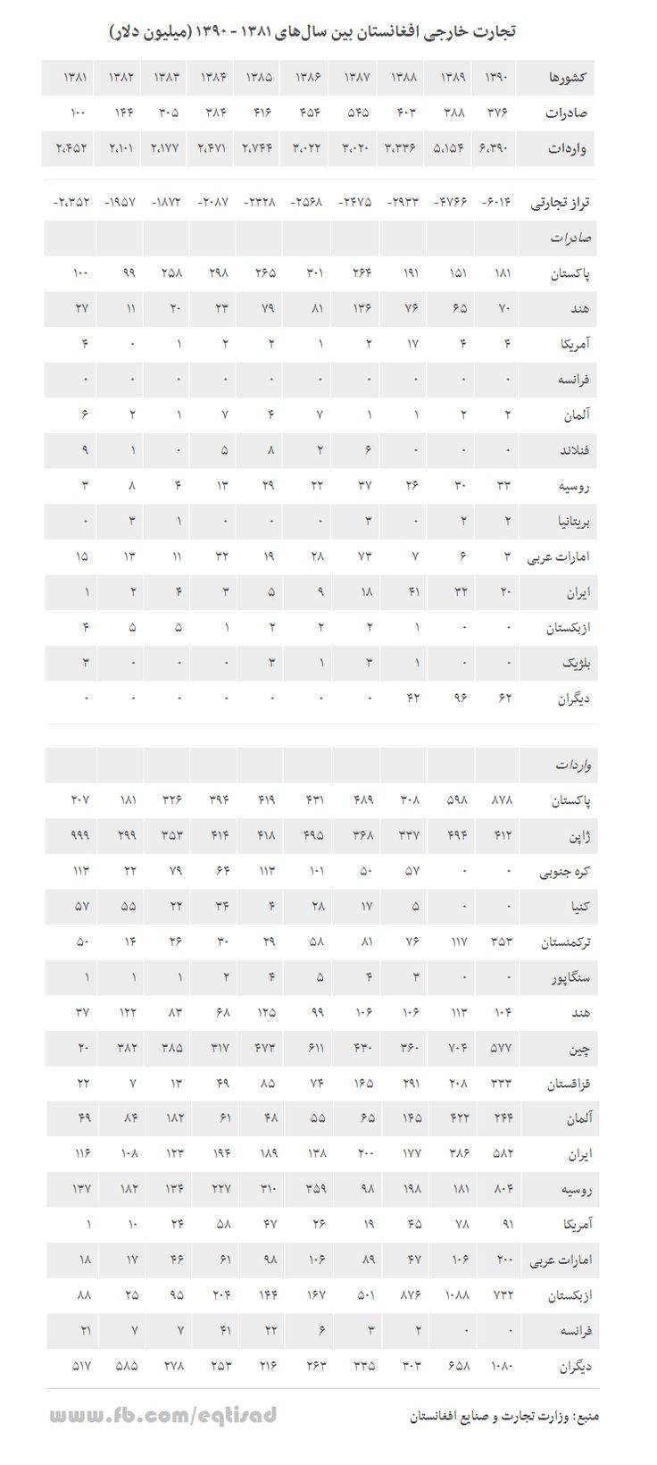 تجارت خارجی افغانستان - بین سالهای 1381 تا 1390 هجری خورشیدی (ملیون دالر)