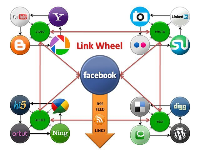 #LinkWheel Paper Trail  Step 1) Write a blog post article   Step 2) Insert image w/ keyword alt-text    Step 3) Syndicate image via PixelPipe (include link to article)   Step 4) Pin it to Pinterest   Step 5) Track & Measure   Step 6) Rinse & Repeat  #digitalmarketing