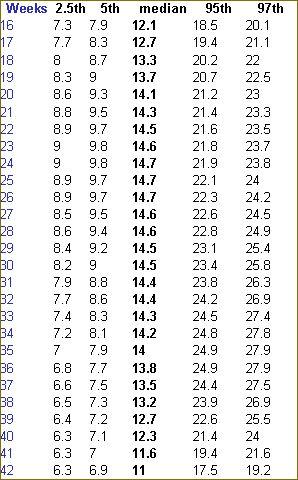 Amniotic Fluid Index AFI chart