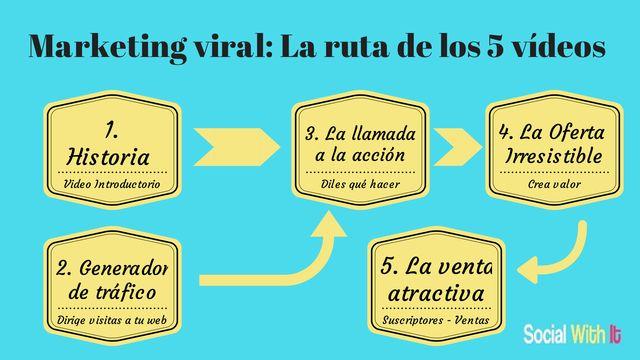 Me encontré brujuleando por #internet  esta ilustración de #marketingviral  y la ruta de los 5 vídeos.