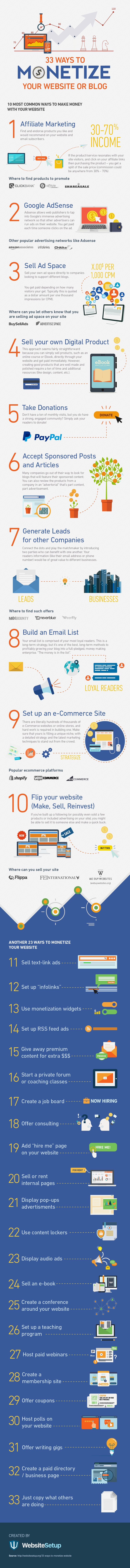 33 Ways to Actually Make Money from a Website or Blog [Infographic]