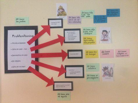 Att lösa problem är inte helt självklart, det är väl därför det heter problemlösning :) Men för att vi ska lyckas så bra som möjligt har vi två olika modeller i klassrummet som hjälper oss. Fundera…