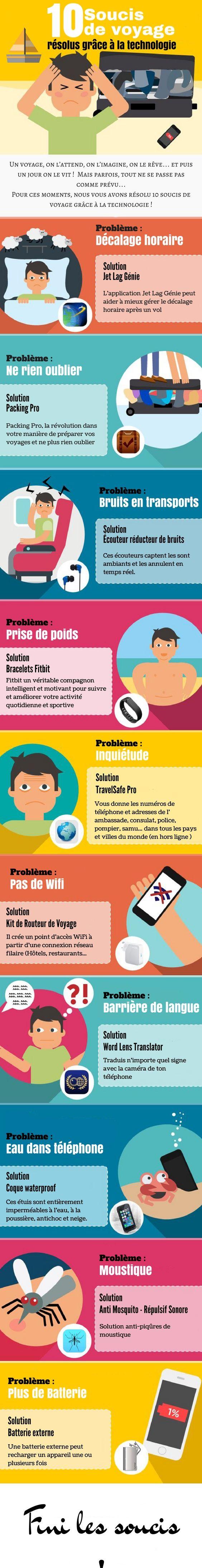 10 SOUCIS DE VOYAGE RÉSOLUS GRÂCE A LA TECHNOLOGIE !