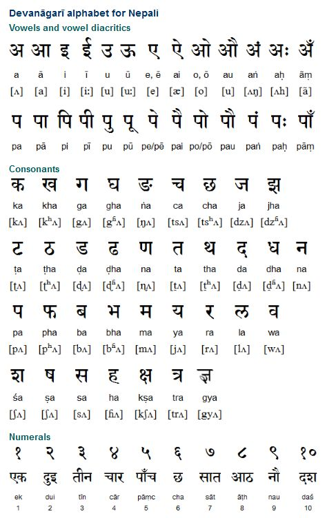 Nēpālī (नेपाली) is an Indo-Aryan language with around 17 million speakers in Nepal, Bhutan, Burma and India. Nepali was originally known as Khas Kurā and was the language of the Khasa kingdom, which ruled over the foothills of what is now Nepal during the 13th and 14th centuries. Nepali first started to be used in writing during the 12th century AD. It is written with the Devanāgarī alphabet, which developed from the Brahmi script in the 11th century AD.