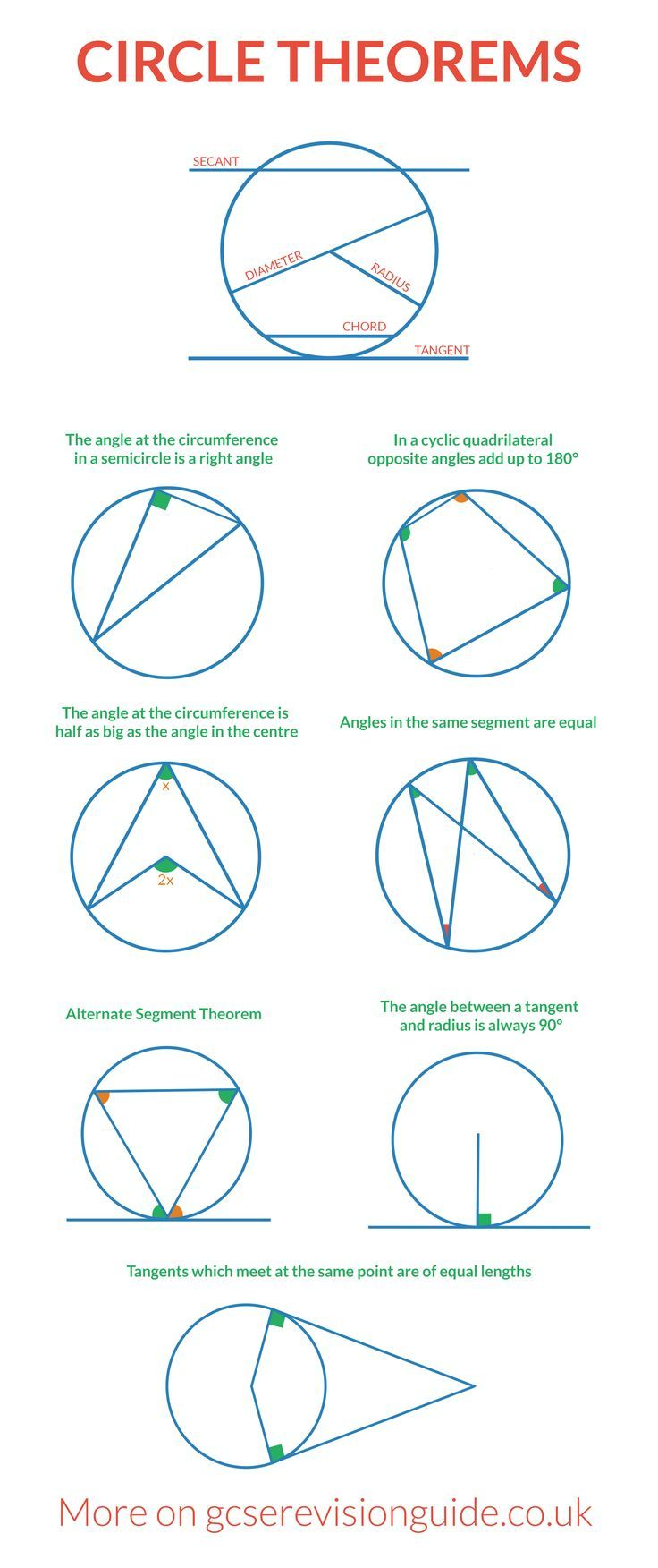 Circle Theorems for GCSE. More information and maths revision on http://www.gcserevisionguide.co.uk