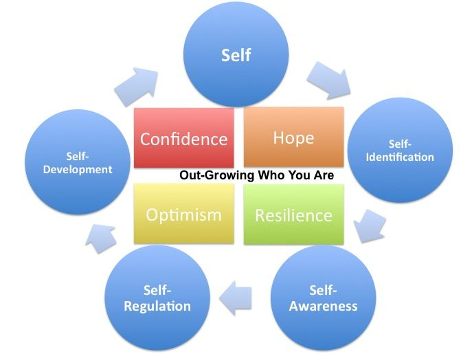 Self Awareness Development, Potent Tools For Success