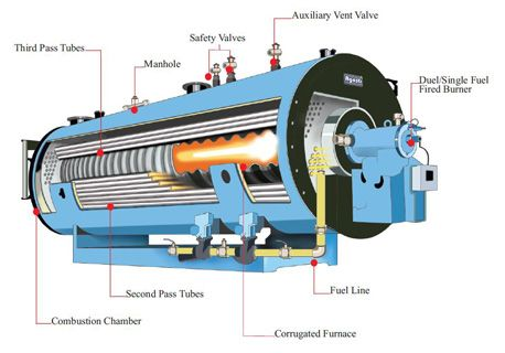 Combustion Chamber of Boiler images