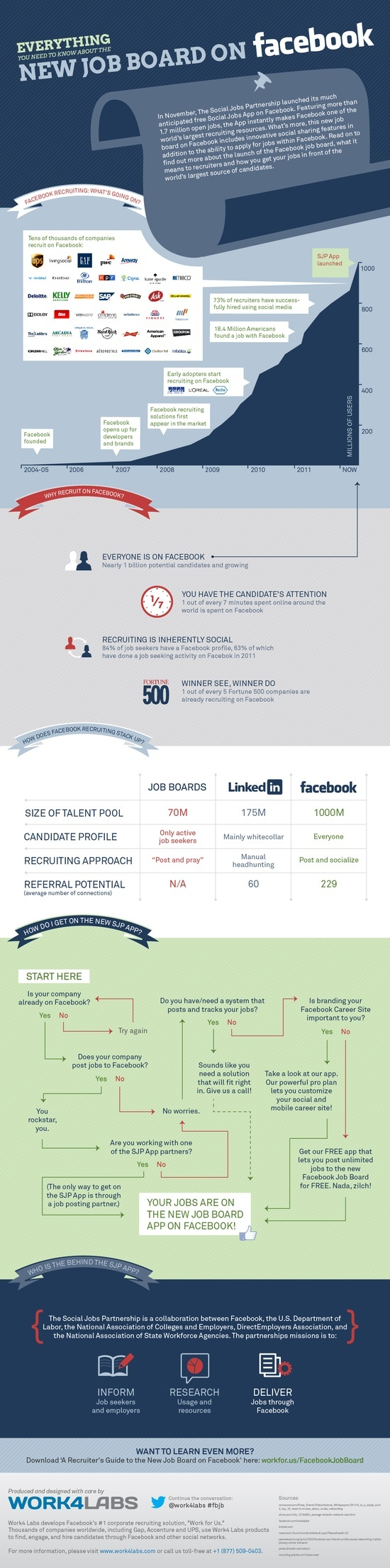 Everything you need to know about the new job board on Facebook #JobSearch #Infographic
