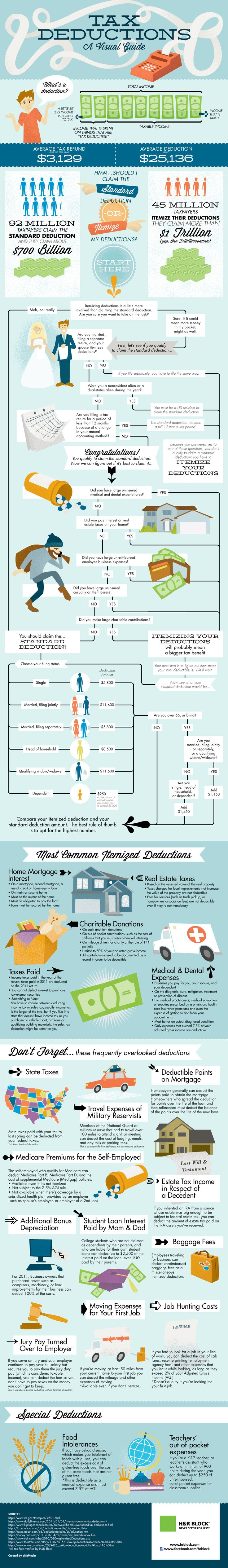 Tax deductions infographic