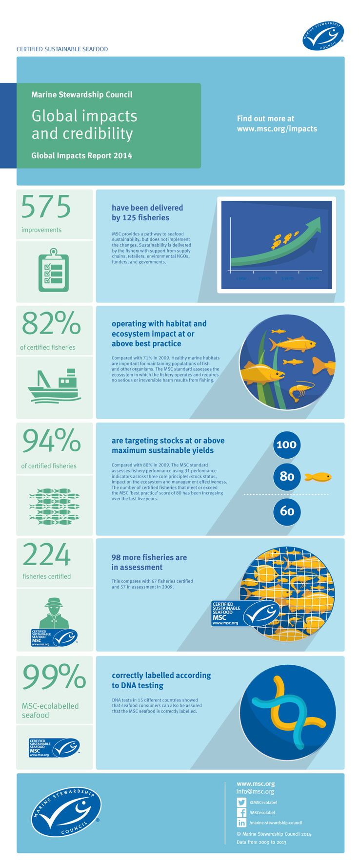 Marine Stewardship Council - Global Impacts and Credibility from Global Impacts Report 2014