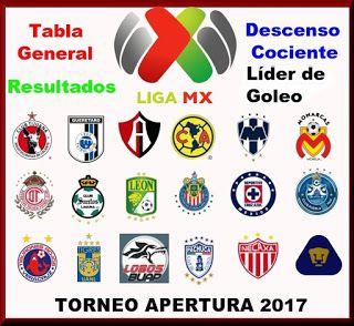 Blog de palma2mex : LIGA MX Jornada 16 Juegos, Resultados, Tabla Gener...