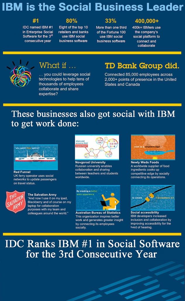 IDC Ranks IBM As 1 WW For Enterprise Social Software Alistair Rennie Talks About