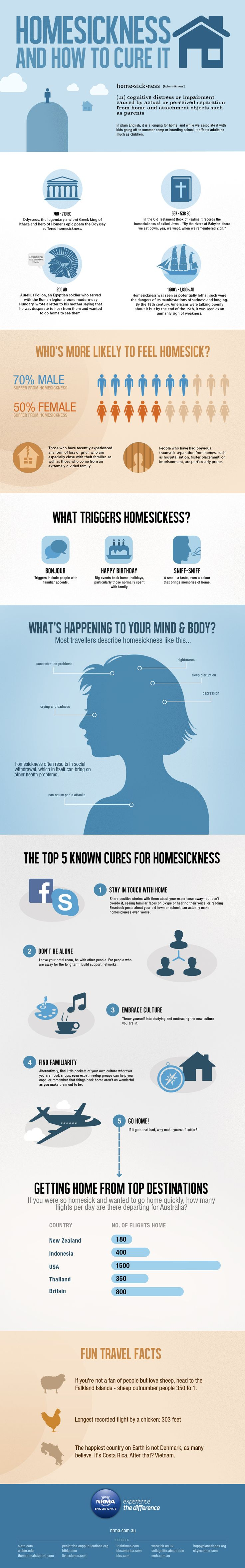 Homesickness - how to cure it