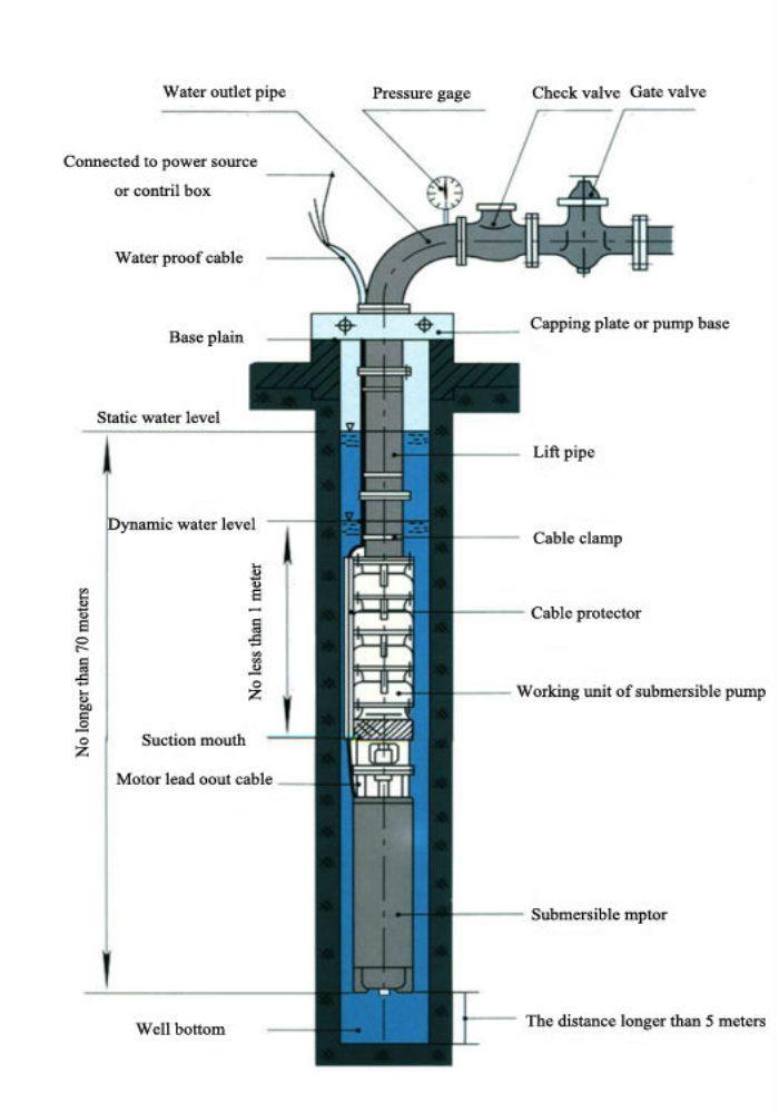 The 25+ best Deep well submersible pump ideas on Pinterest ...
