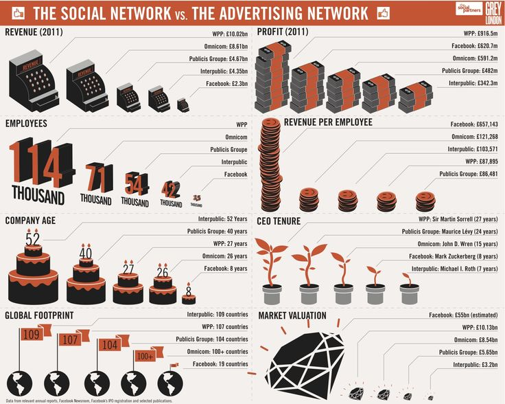 The social network vs the advertising network (infographic)