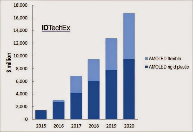 #OLED #Display #Module #Market Will Reach at ( $16bn ) By 2025