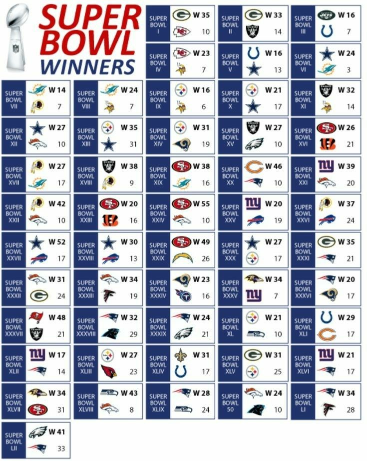 Pin By Durr Gruver On Super Bowl Super Bowl Football Nfl Super Bowl History Nfl Football Helmets