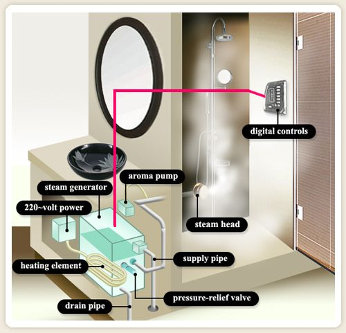 steam sauna diagram