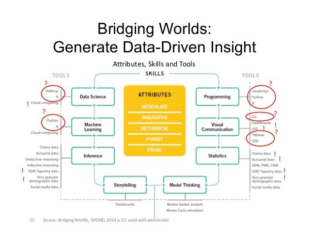 30 best Bridging Worlds images on Pinterest The future, Bridge and - copy permission letter format for conducting seminar