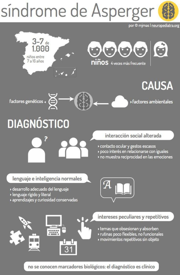 El síndrome de #Asperger de un vistazo