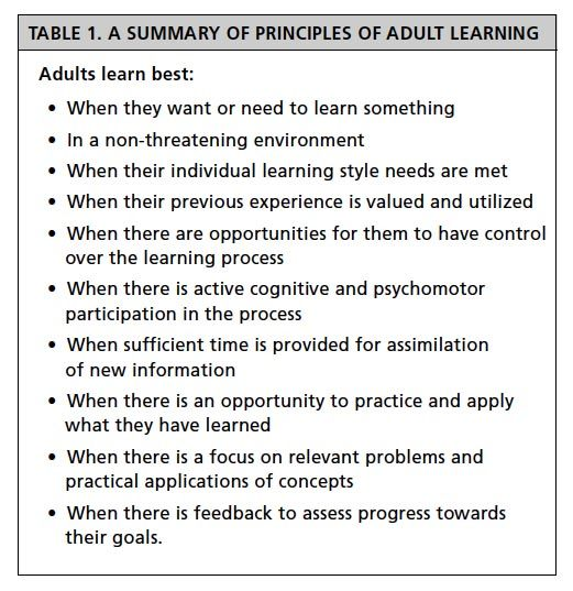 running head what are adult learning principles Running head: adolescent and young adult transition readiness 9 programs to help ayas tra nsition from pediatric to adult care, particularly in the scd population.