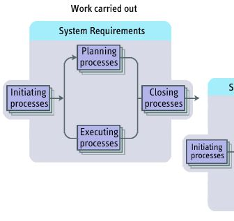 For example, in a software development project work is being carried out in the systems requirement phase. Planning is under way for the subsequent software requirements and analysis phases.