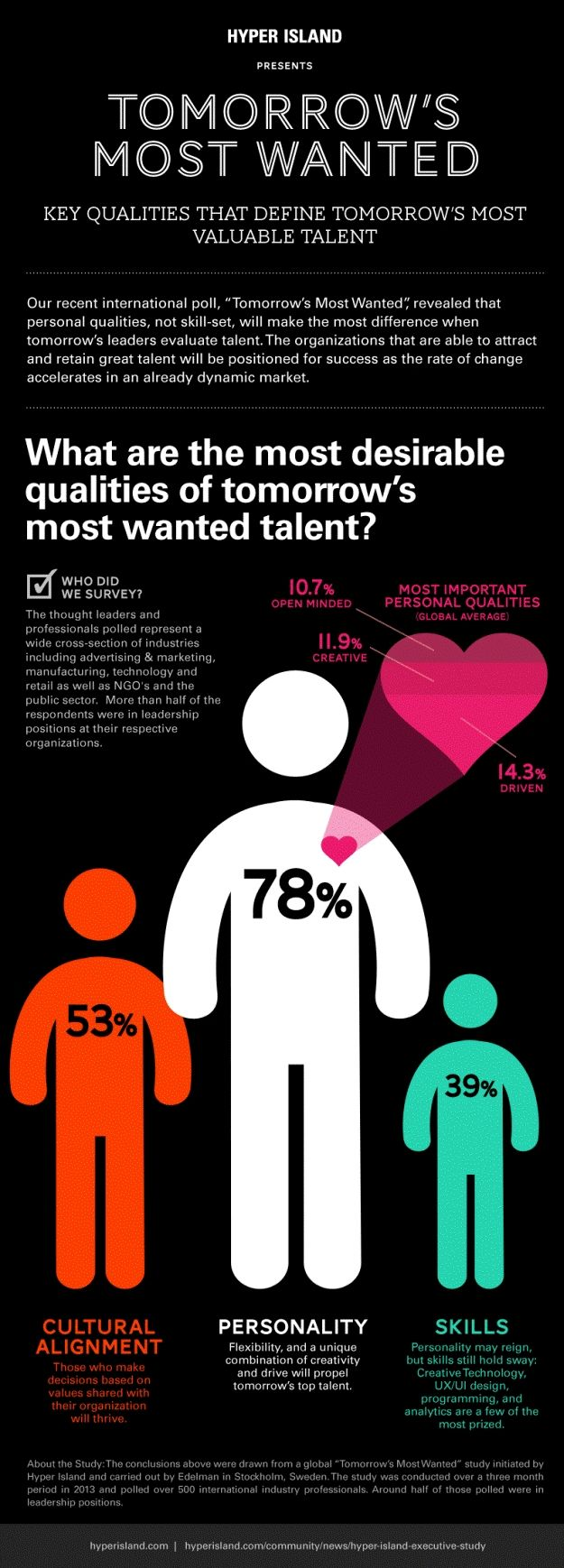 Personality Trumps Skill in Search for Talent - full article here: http://www.hyperisland.com/community/news/hyper-island-executive-study/