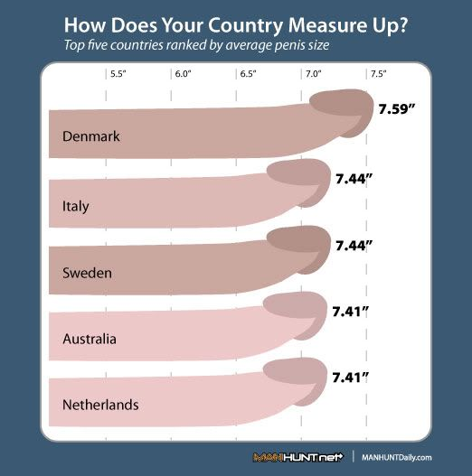 penis size by nation