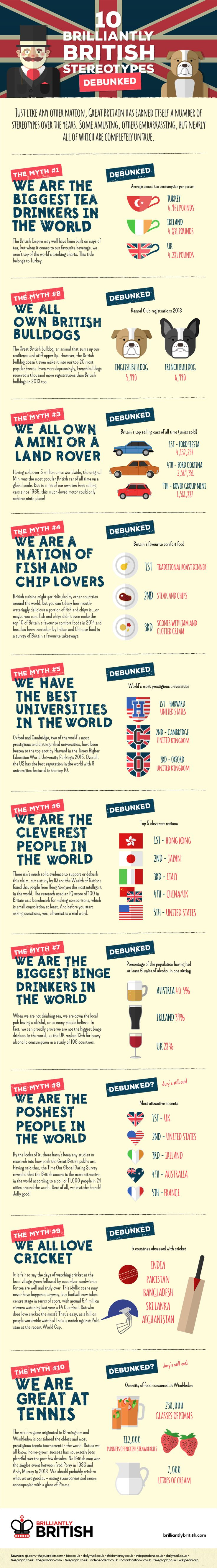 British Culture: 10 Brilliantly British Stereotypes Debunked – Infographic