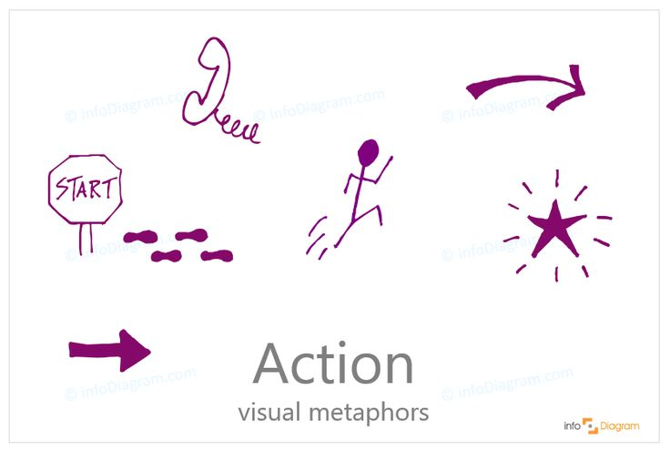 Action Icons - abstract concept visualization by PowerPoint. Starting point, process, milestone handset, running person, arrows, progress, star. Sketchnoted editable infographics images.