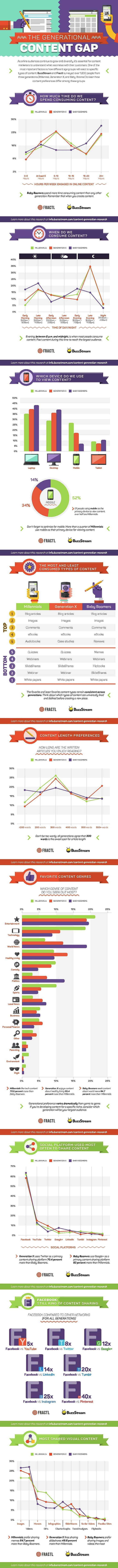 How Different Generations Consume Content Online