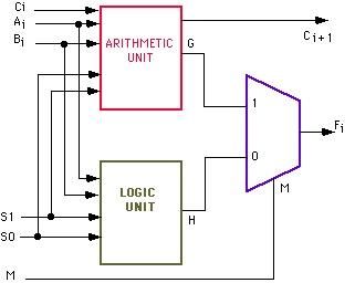 12 best system unit images on pinterest computers logic diagram of alu logic diagram of 3 to 8 line decoder #6