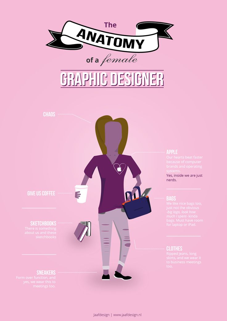 Anatomy of the female graphic designer. Slightly different from the male version. And don't worry, we don't make everything pink.